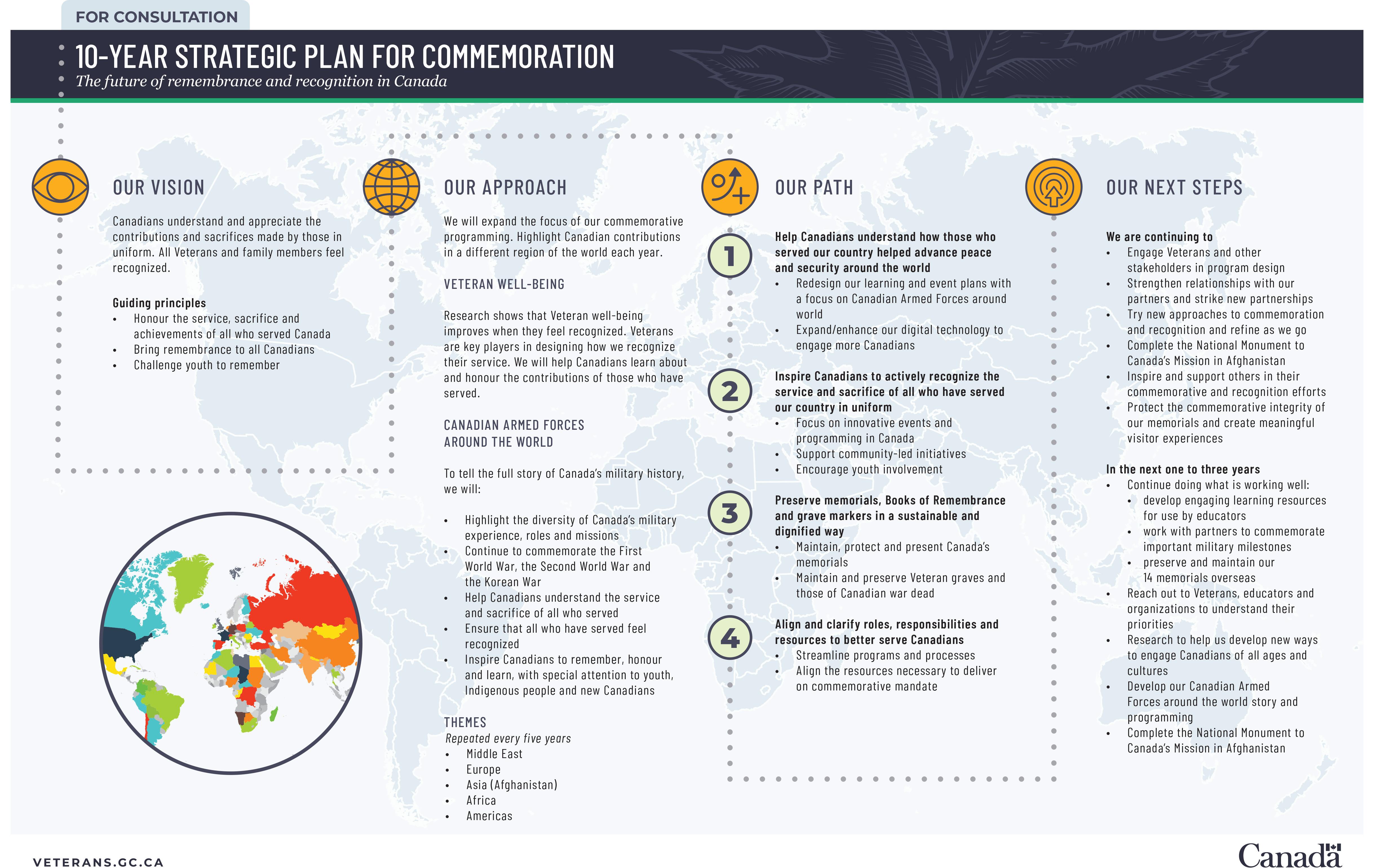 10-year strategic plan for commemoration